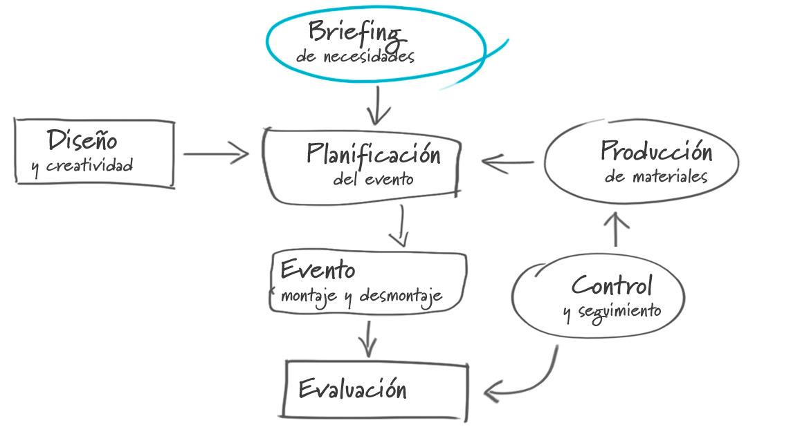 Cómo realizamos la organización de eventos en Valencia